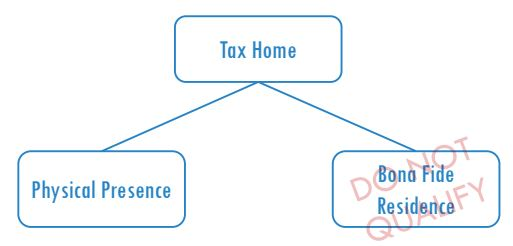 tax exemptions for digital nomads